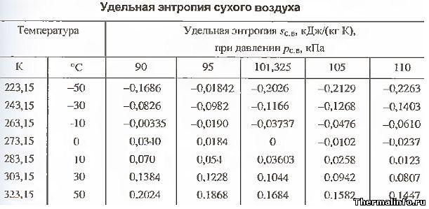 Энтропия воздуха - таблица