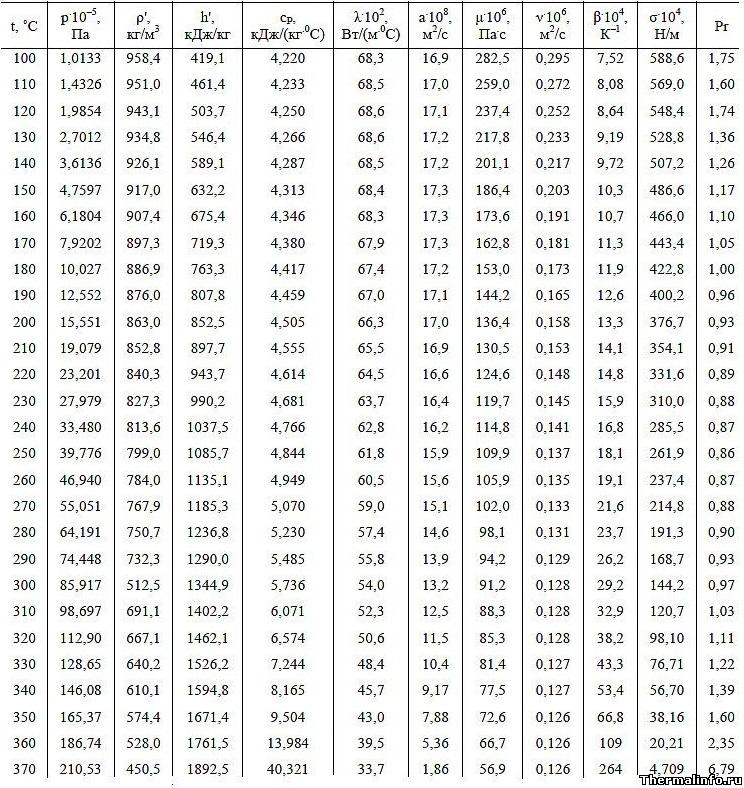 Физические свойства воды на линии насыщения и плотность воды кг/м3 - таблица значений