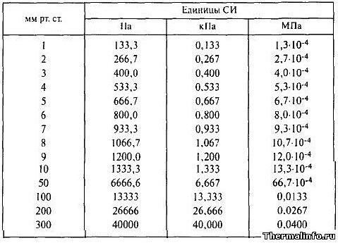 таблица перевода с мм рт ст в кпа