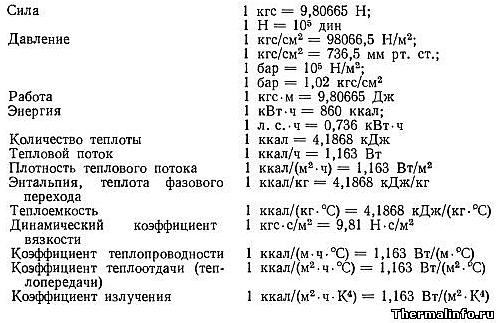 Таблица переводов величин по информатике