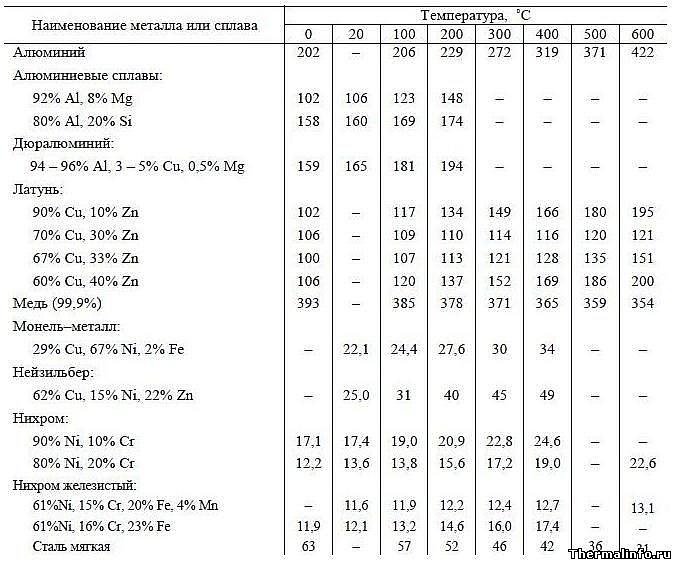 Пример таблиц сбора нагрузок на перекрытие и покрытие