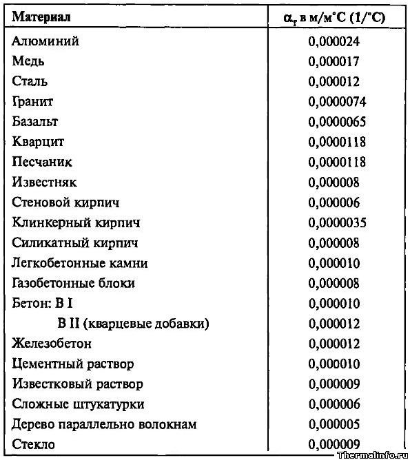 Коэффициенты линейного расширения строительных материалов - таблица