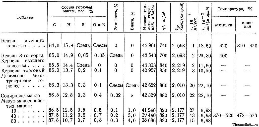 Теплофизические свойства жидких топлив