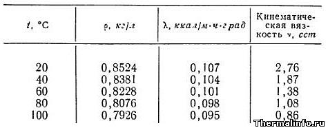 Теплофизические свойства керосина