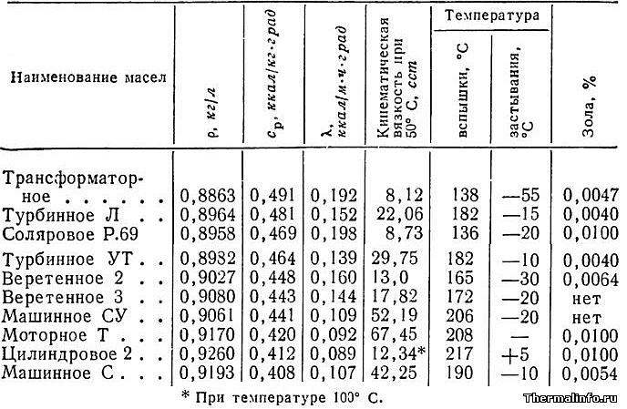 Теплофизические свойства нефтяных масел. Температура вспышки и застывания