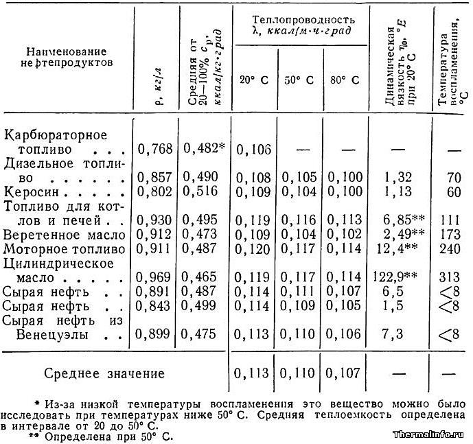 Теплофизические свойства минеральных масел и нефтепродуктов. Температура воспламенения