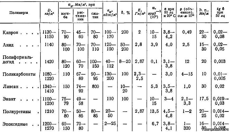 Свойства гетероцепных полимеров, плотность пластмасс - таблица