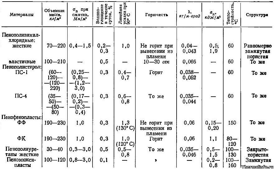 Плотность пластмасс и пластика,  свойства пористых полимеров - таблица