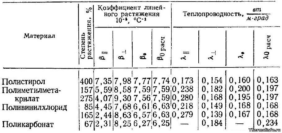 Теплопроводность в одноосно растянутых полимерах - таблица