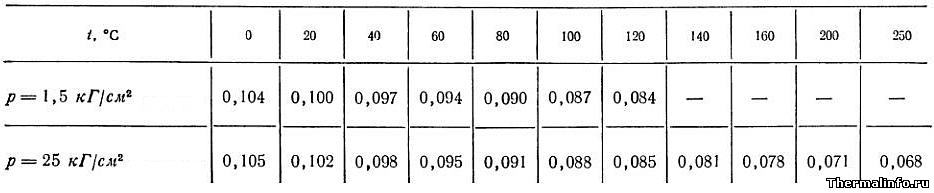 Теплопроводность керосина