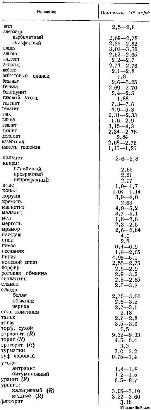 Плотность горных пород таблица