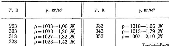 Плотность молока в зависимости от жирности: таблица при различной температуре