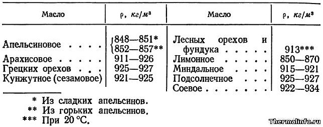 Таблица плотности подсолнечного масла и плотности растительных масел при 15С