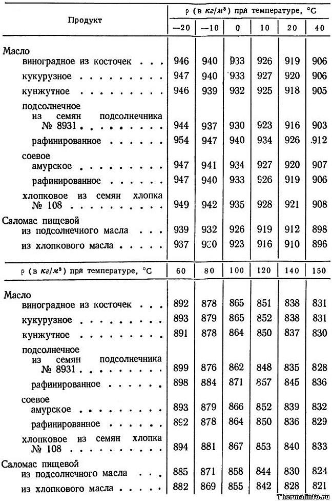 Плотность растительных масел в зависимости от температуры, плотность подсолнечного масла - таблица