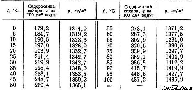 температура кипения сахарного сиропа