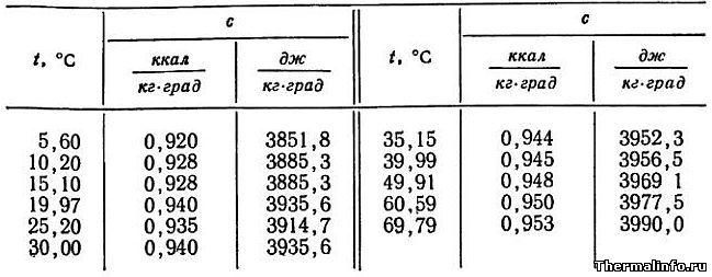 Удельная теплоемкость молока в зависимости от температуры, таблица 5
