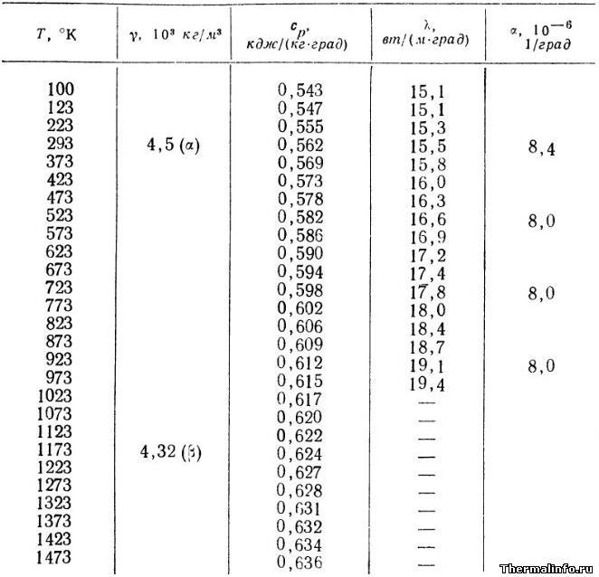 Теплопроводность титана, плотность и свойства титана - таблица