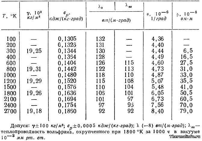 Плотность вольфрама, теплопроводность и свойства чистого вольфрама - таблица