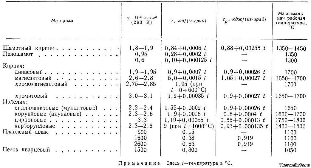 Примечание: температура в формулы для расчета теплопроводности и удельной т