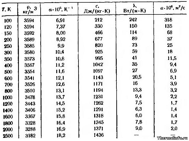 Свойства оксида магния MgO - таблица