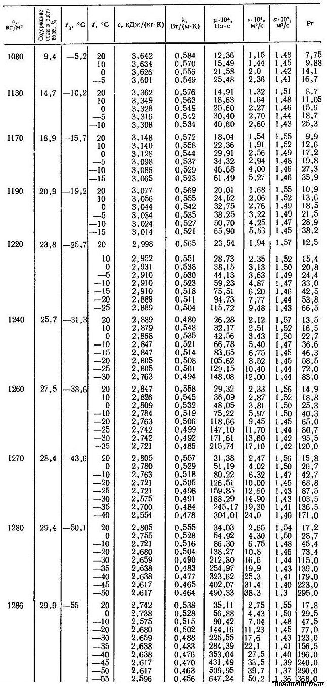 Таблица 9. Теплофизические свойства раствора CaCl2