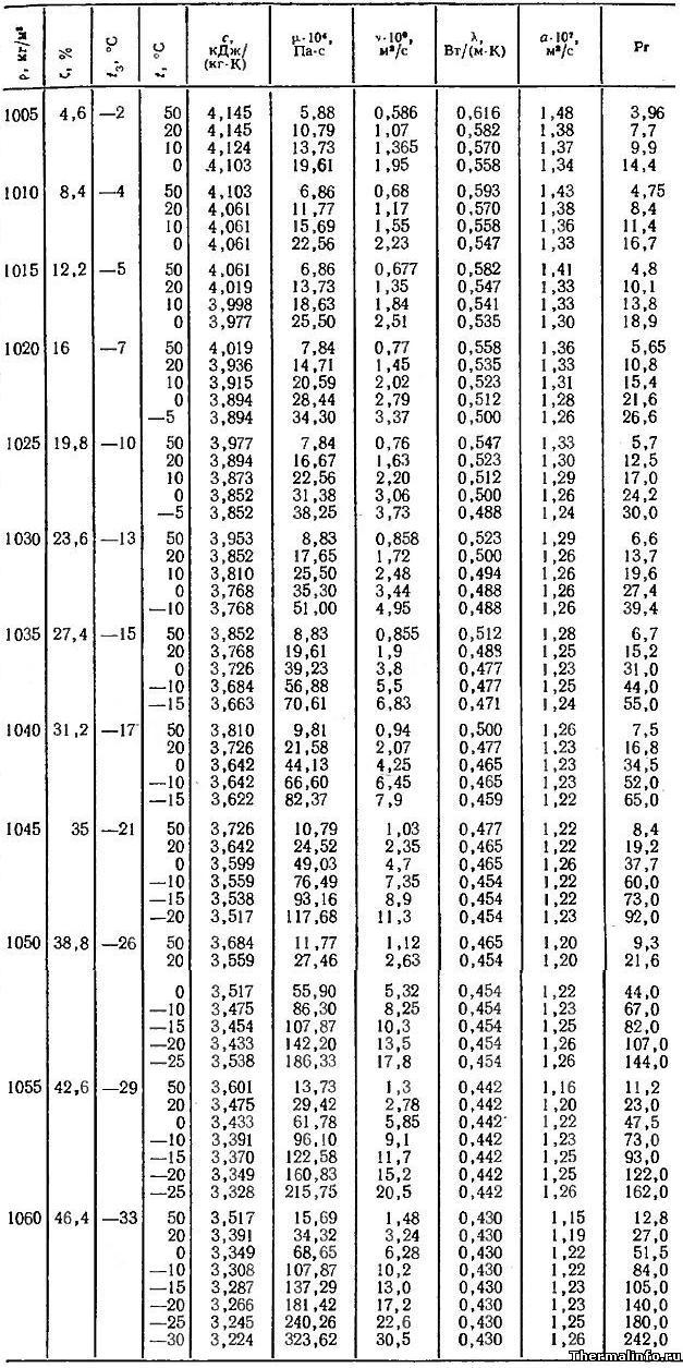 Физические свойства водного раствора этиленгликоля при различной температуре и концентрации - таблица 1