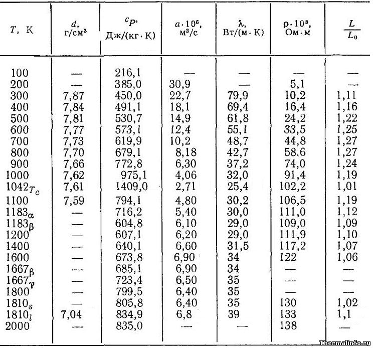 Плотность железа, его удельная теплоемкость и теплопроводность - таблица