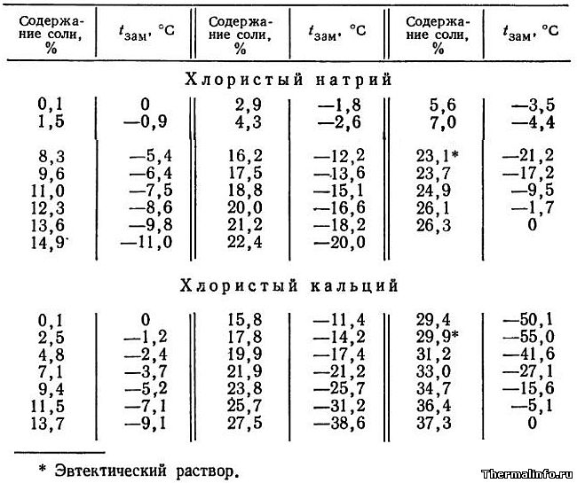 Таблица 1. Температура замерзания растворов соли NaCl и CaCl2