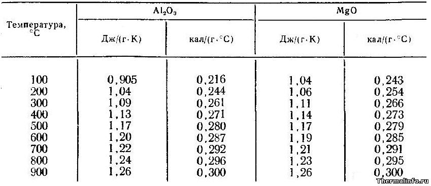 теплоемкость оксидов алюминия и магния свойства MgO - таблица