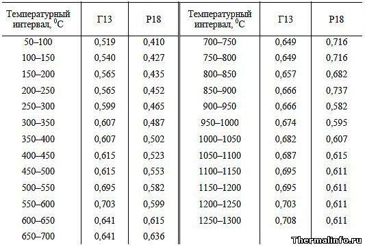 Средняя удельная теплоемкость высоколегированной стали с особыми свойствами, таблица 2