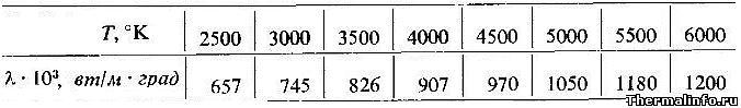 Теплопроводность гелия при высоких температурах - таблица