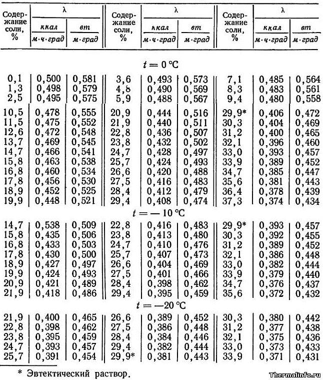 Теплофизические свойства и температура замерзания водных растворов ... d9bcf798f8e