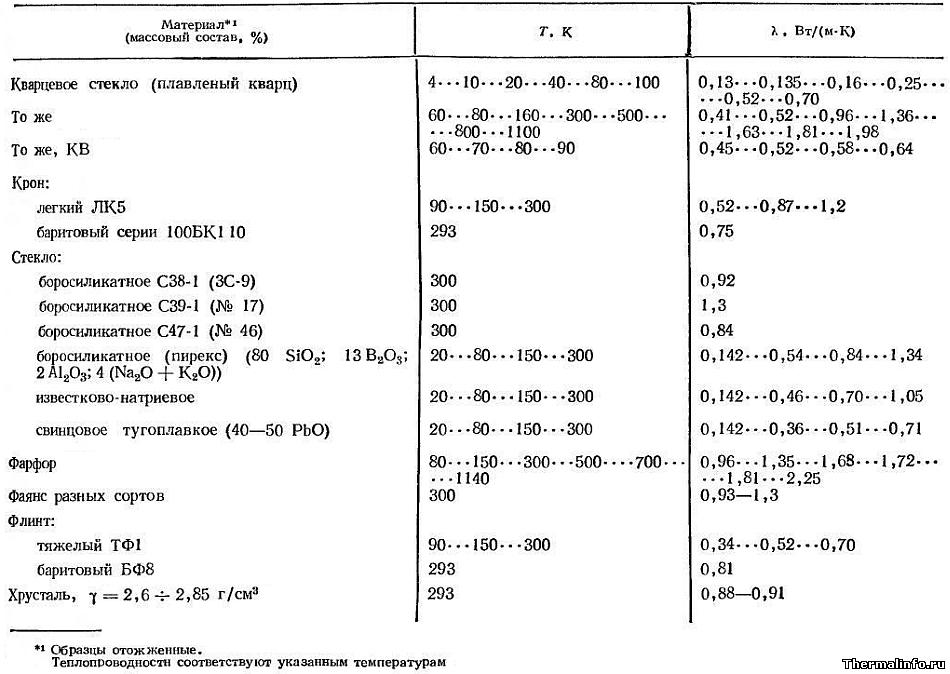 Теплопроводность стекла различной плотности и вида - таблица