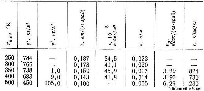 Свойства жидкого этилового спирта (плотность, удельная теплоемкость, теплопроводность и другие) - таблица