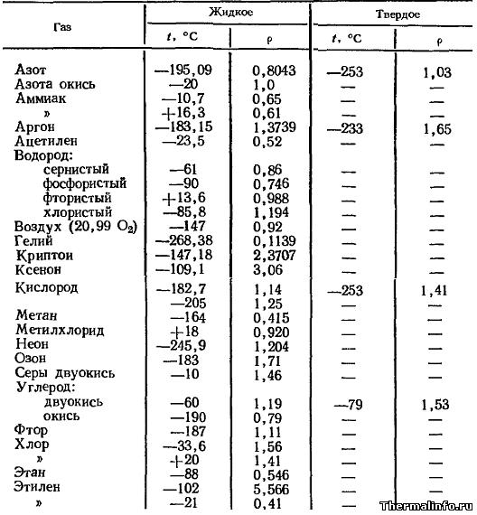 Таблица плотности газов в жидком и твердом состояниях