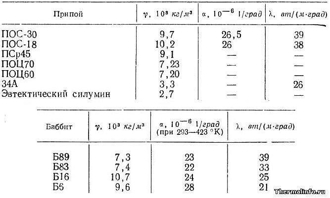 таблица плотность припоя